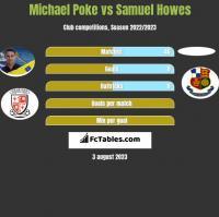 Michael Poke vs Samuel Howes h2h player stats