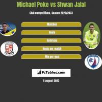 Michael Poke vs Shwan Jalal h2h player stats