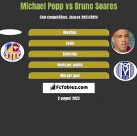 Michael Popp vs Bruno Soares h2h player stats