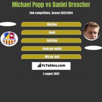 Michael Popp vs Daniel Drescher h2h player stats