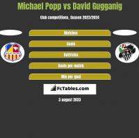 Michael Popp vs David Gugganig h2h player stats