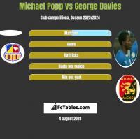 Michael Popp vs George Davies h2h player stats