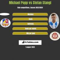 Michael Popp vs Stefan Stangl h2h player stats