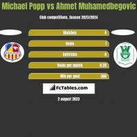 Michael Popp vs Ahmet Muhamedbegovic h2h player stats