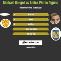 Michael Rangel vs Andre-Pierre Gignac h2h player stats