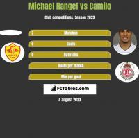 Michael Rangel vs Camilo h2h player stats