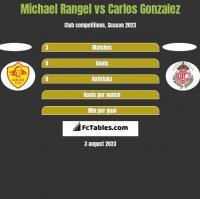 Michael Rangel vs Carlos Gonzalez h2h player stats