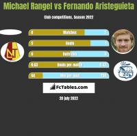 Michael Rangel vs Fernando Aristeguieta h2h player stats