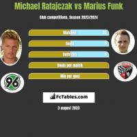 Michael Ratajczak vs Marius Funk h2h player stats