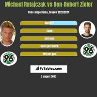 Michael Ratajczak vs Ron-Robert Zieler h2h player stats
