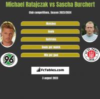 Michael Ratajczak vs Sascha Burchert h2h player stats