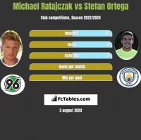Michael Ratajczak vs Stefan Ortega h2h player stats