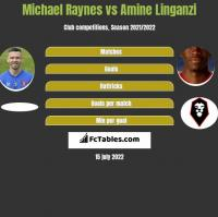 Michael Raynes vs Amine Linganzi h2h player stats