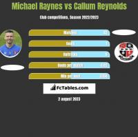 Michael Raynes vs Callum Reynolds h2h player stats