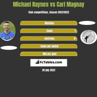 Michael Raynes vs Carl Magnay h2h player stats