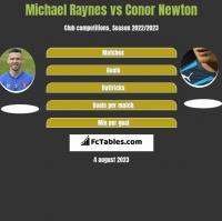 Michael Raynes vs Conor Newton h2h player stats