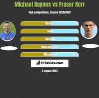 Michael Raynes vs Fraser Kerr h2h player stats