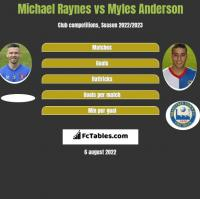 Michael Raynes vs Myles Anderson h2h player stats