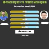 Michael Raynes vs Patrick McLaughlin h2h player stats