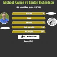 Michael Raynes vs Kenton Richardson h2h player stats