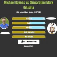 Michael Raynes vs Oluwarotimi Mark Odusina h2h player stats