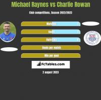 Michael Raynes vs Charlie Rowan h2h player stats