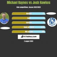 Michael Raynes vs Josh Hawkes h2h player stats