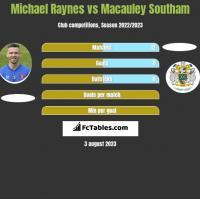 Michael Raynes vs Macauley Southam h2h player stats