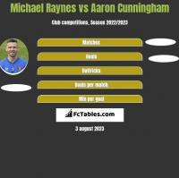 Michael Raynes vs Aaron Cunningham h2h player stats