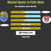 Michael Raynes vs Peter Kioso h2h player stats