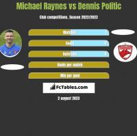 Michael Raynes vs Dennis Politic h2h player stats