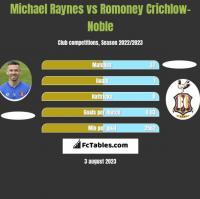 Michael Raynes vs Romoney Crichlow-Noble h2h player stats
