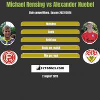 Michael Rensing vs Alexander Nuebel h2h player stats