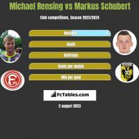 Michael Rensing vs Markus Schubert h2h player stats