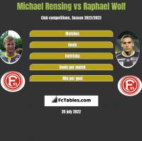 Michael Rensing vs Raphael Wolf h2h player stats