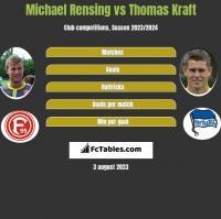 Michael Rensing vs Thomas Kraft h2h player stats