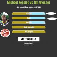 Michael Rensing vs Tim Wiesner h2h player stats