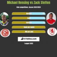 Michael Rensing vs Zack Steffen h2h player stats