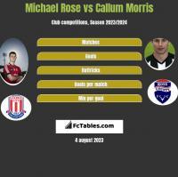 Michael Rose vs Callum Morris h2h player stats