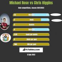 Michael Rose vs Chris Higgins h2h player stats