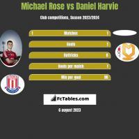 Michael Rose vs Daniel Harvie h2h player stats
