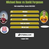 Michael Rose vs David Ferguson h2h player stats