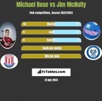Michael Rose vs Jim McNulty h2h player stats