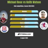 Michael Rose vs Keith Watson h2h player stats