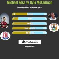 Michael Rose vs Kyle McFadzean h2h player stats