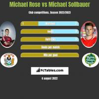 Michael Rose vs Michael Sollbauer h2h player stats