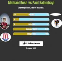 Michael Rose vs Paul Kalambayi h2h player stats