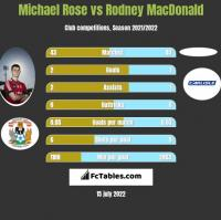 Michael Rose vs Rodney MacDonald h2h player stats