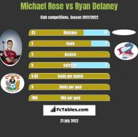 Michael Rose vs Ryan Delaney h2h player stats