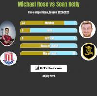 Michael Rose vs Sean Kelly h2h player stats